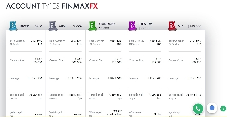 FinmaxFX account types