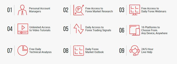 Why choose XM Forex